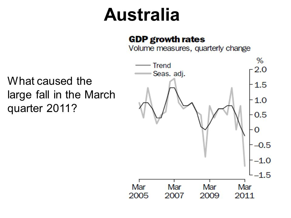Australia What caused the large fall in the March quarter 2011