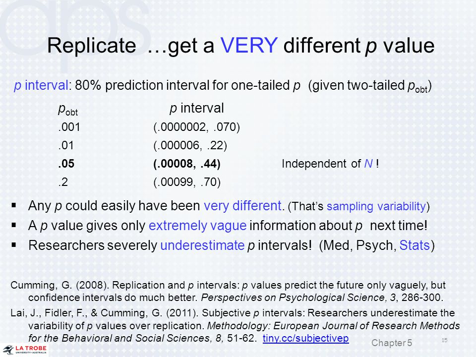 Replicate …get a VERY different p value