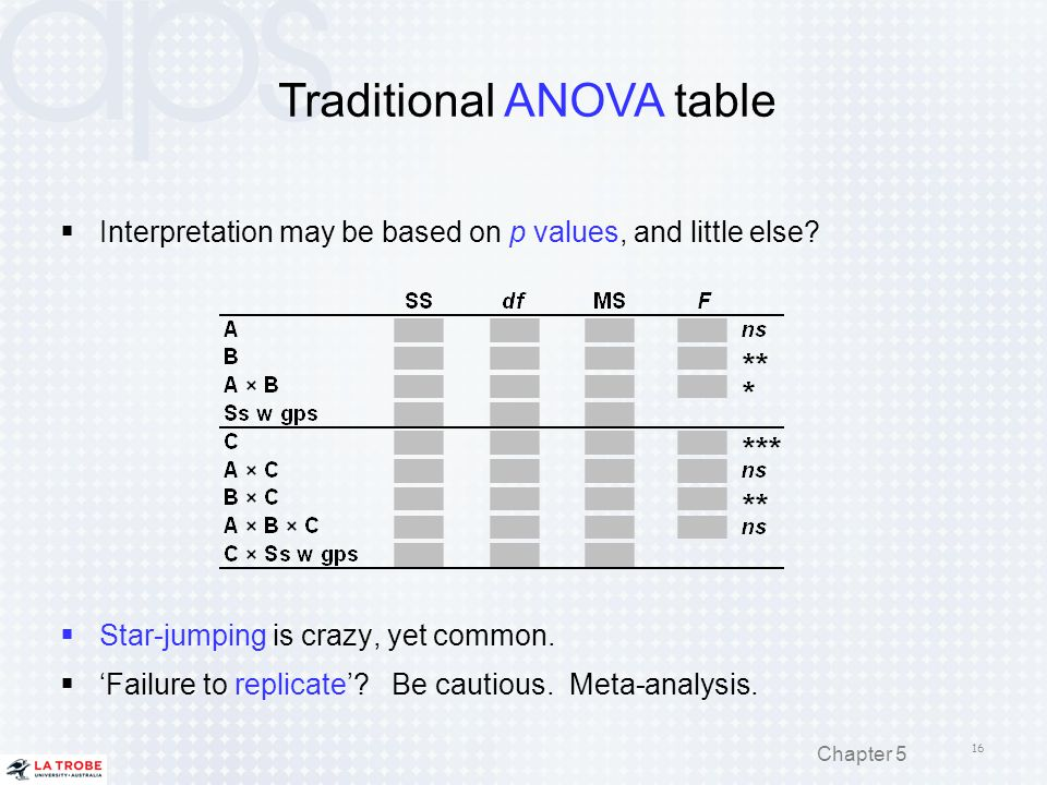 Traditional ANOVA table