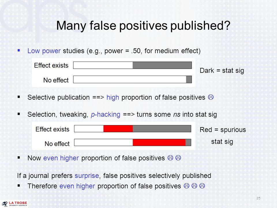 Many false positives published