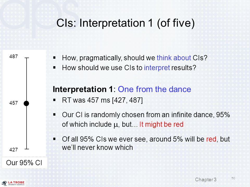 CIs: Interpretation 1 (of five)