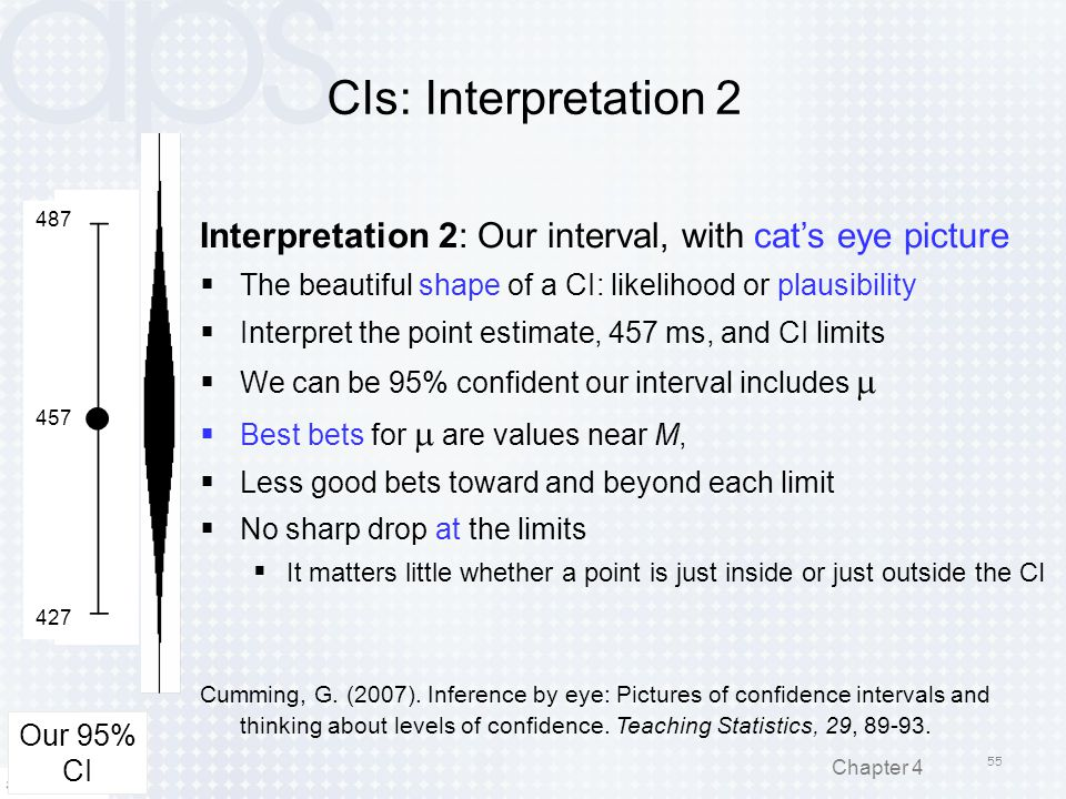 CIs: Interpretation 2 487. 457. 427. Interpretation 2: Our interval, with cat's eye picture.