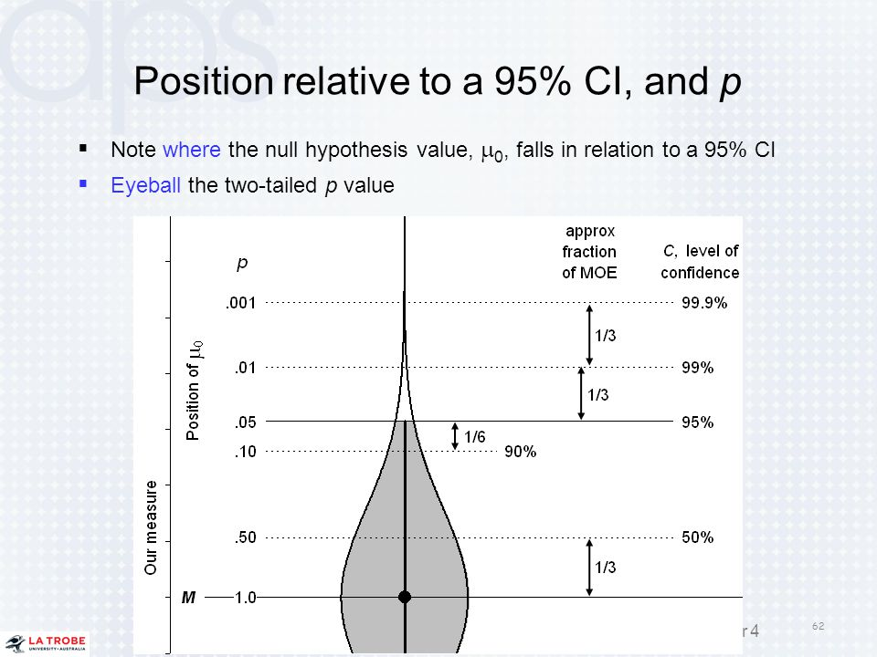 Position relative to a 95% CI, and p