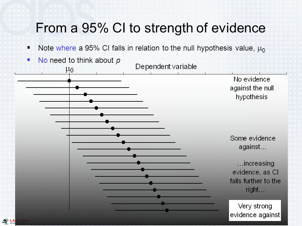 From a 95% CI to strength of evidence