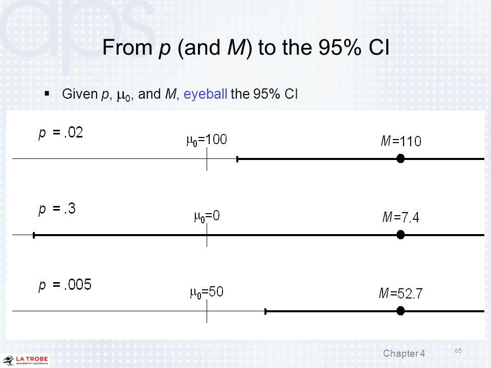 From p (and M) to the 95% CI Given p, m0, and M, eyeball the 95% CI