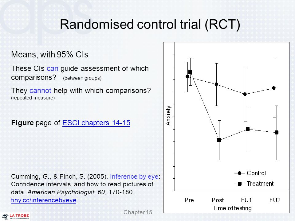 Randomised control trial (RCT)