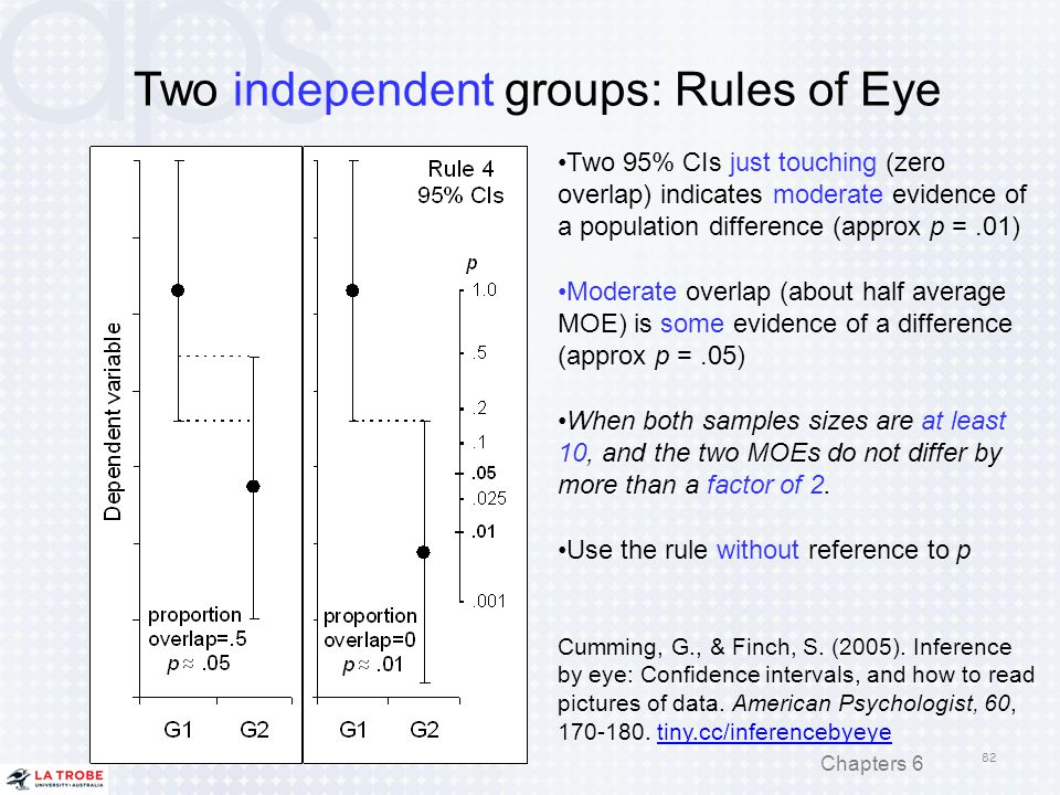 Two independent groups: Rules of Eye