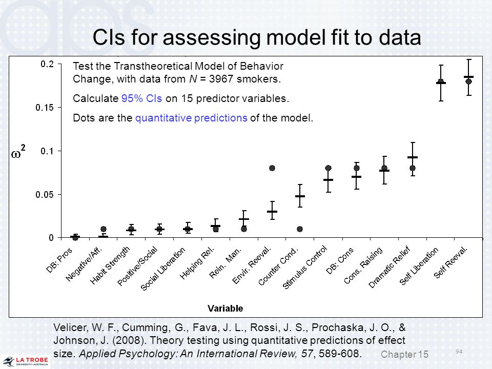 CIs for assessing model fit to data