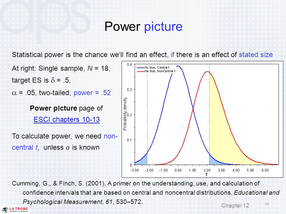 Power picture a = .05, two-tailed, power = .52
