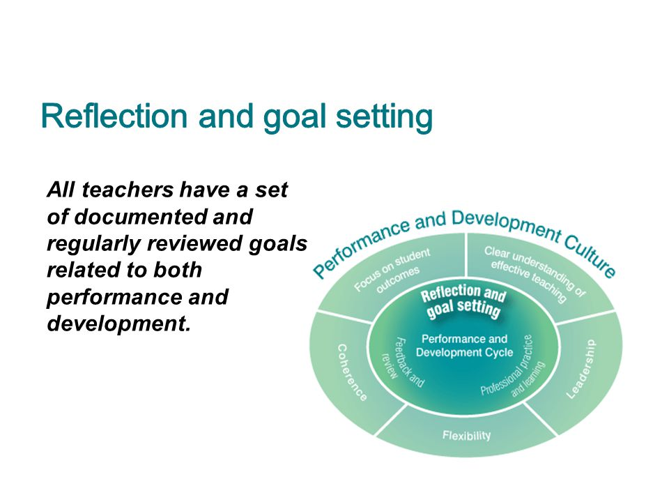 Reflection and goal setting