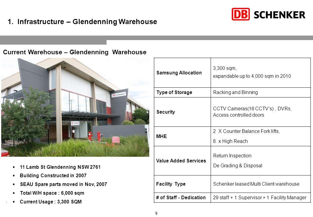 1. Infrastructure – Glendenning Warehouse