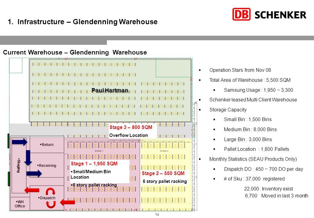 1. Infrastructure – Warehouse Planning