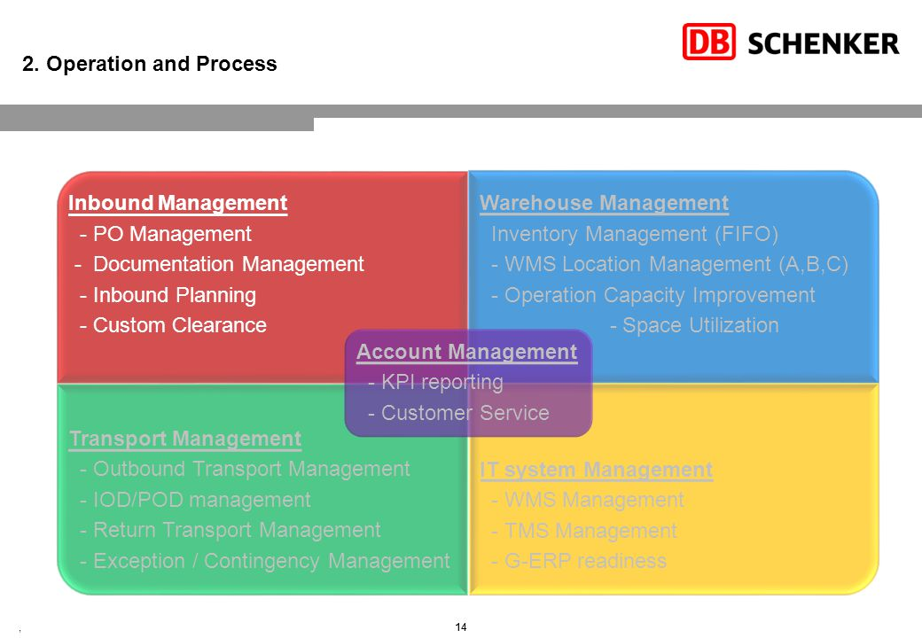 2. Operation and Process – Inbound Management