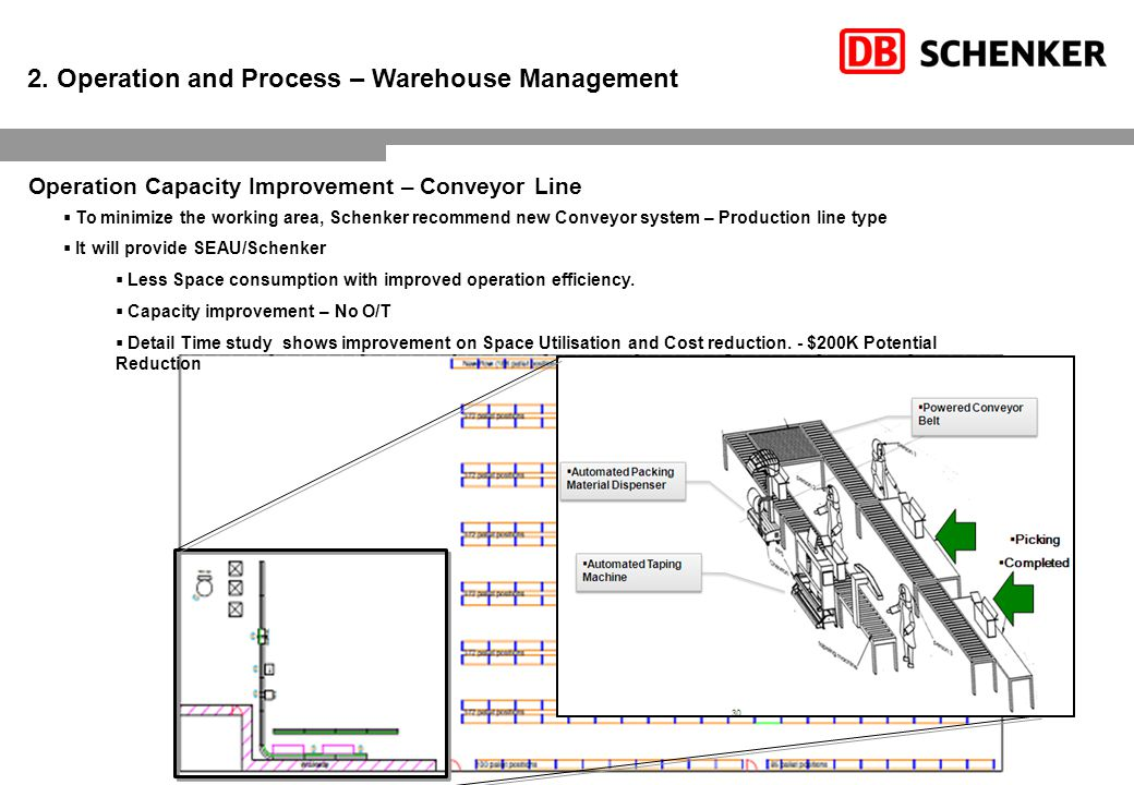2. Operation and Process – Warehouse Management