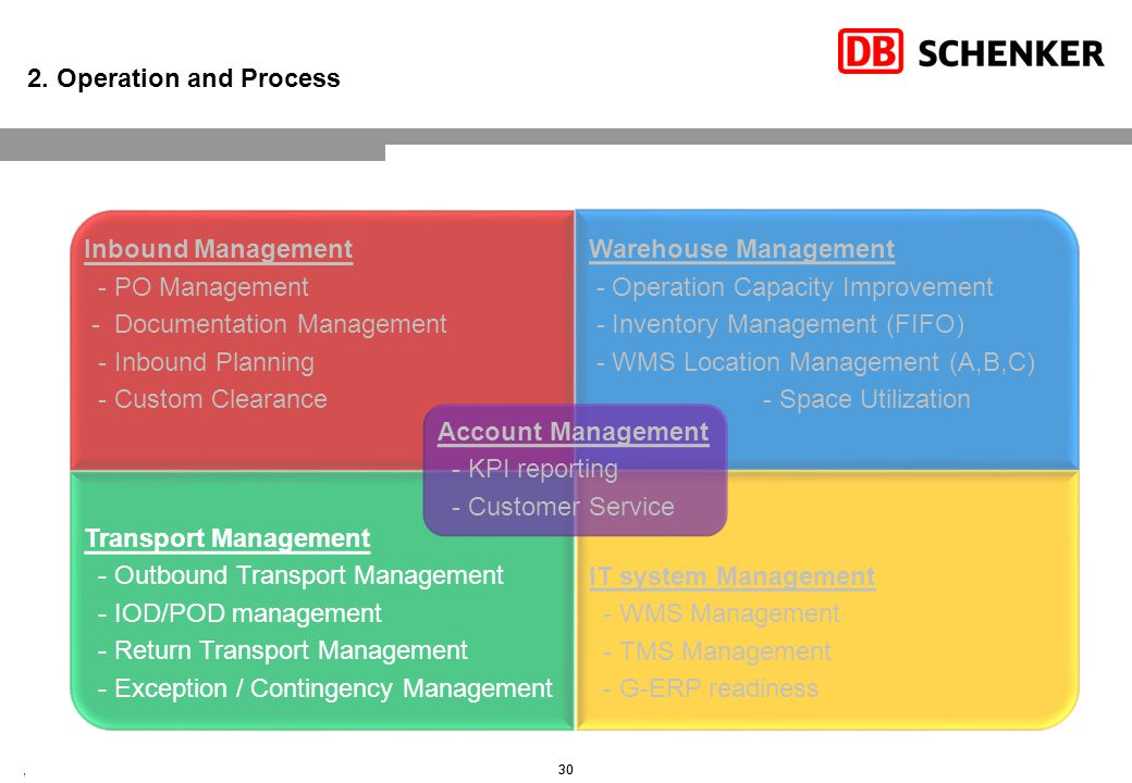 2. Operation and Process – Transport Management