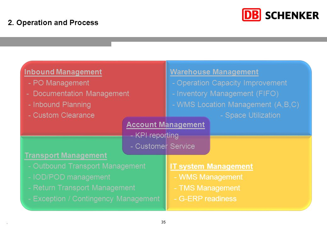 2. Operation and Process – IT Management