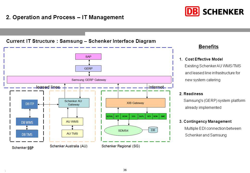 Warehouse Management System Transport Management System