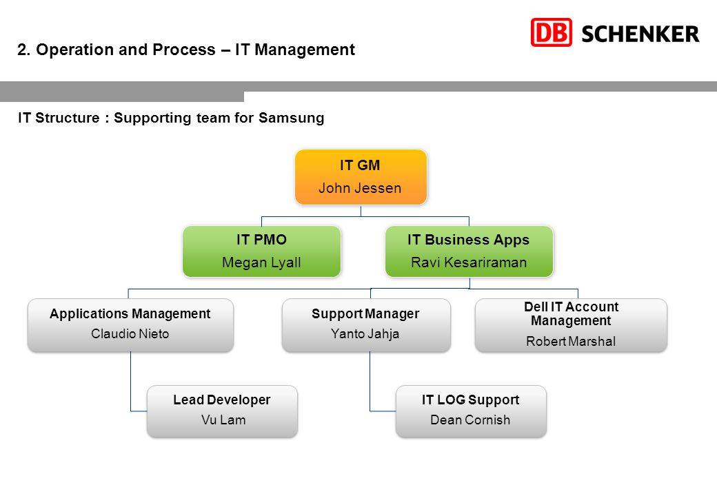 - Documentation Management