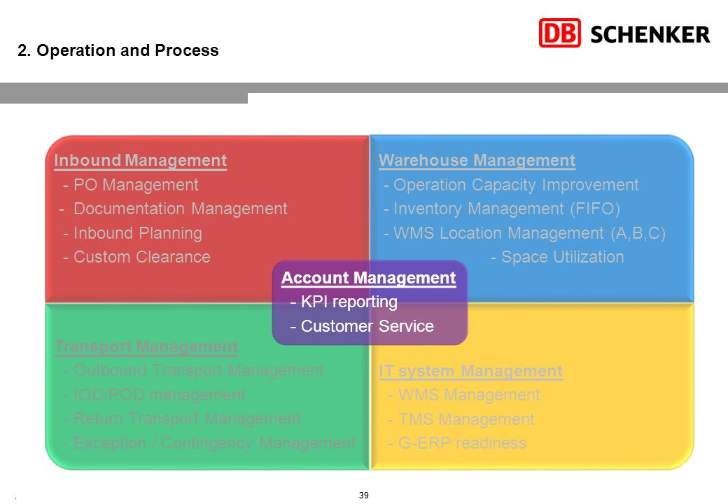 Account Management Coverage