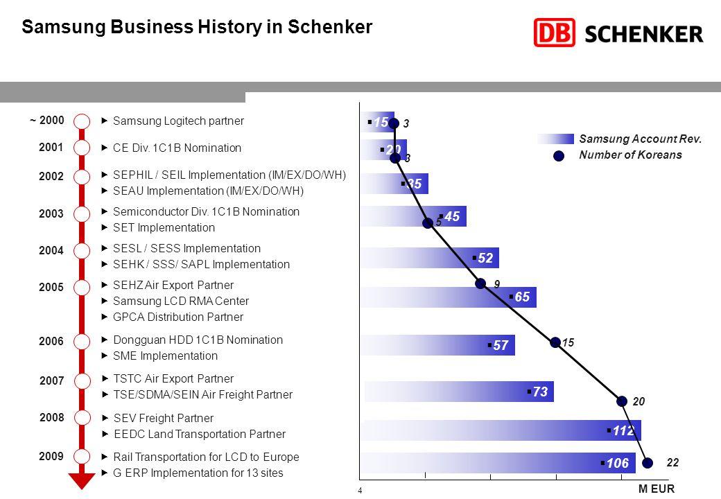 Business Overview Global Air Freight Partner SEC TSTC TSED SEHZ SESC
