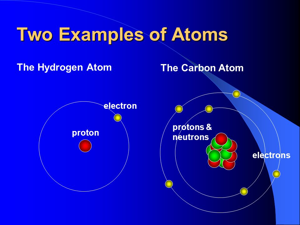 Two Examples of Atoms The Hydrogen Atom The Carbon Atom electron