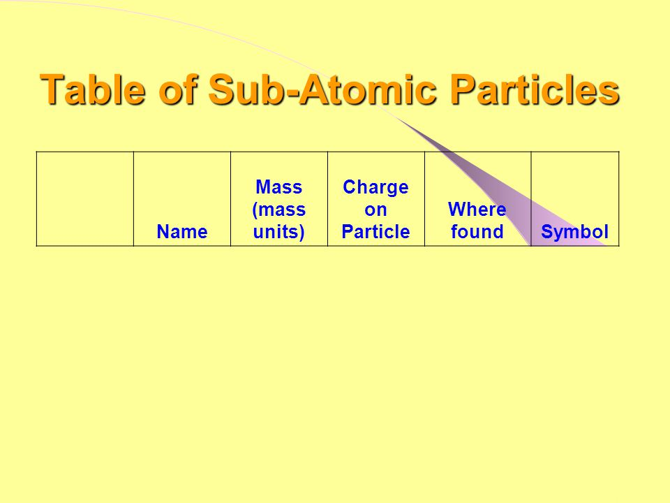 Table of Sub-Atomic Particles