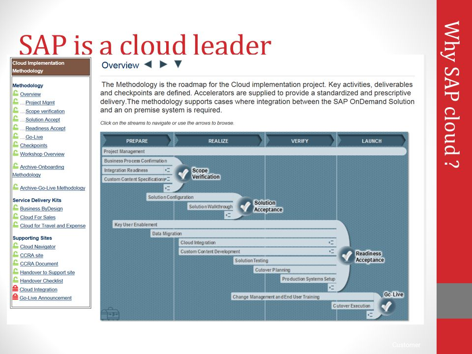 SAP is a cloud leader Why SAP cloud