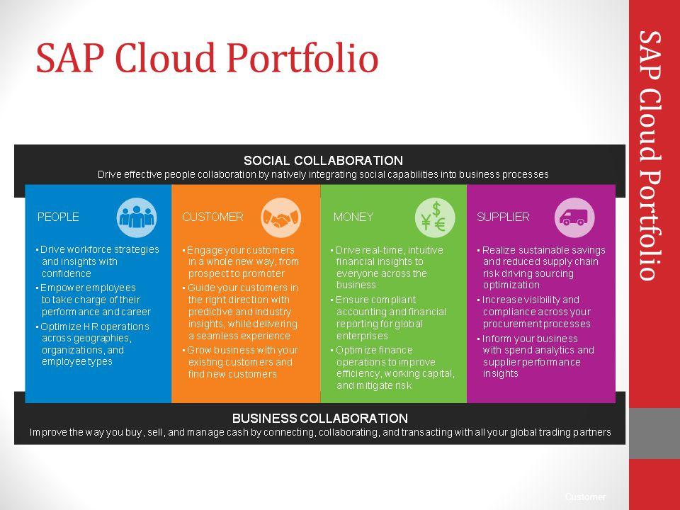 SAP Cloud Portfolio SAP Cloud Portfolio