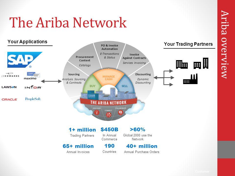 Ariba Supplier Network