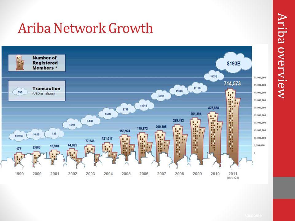 Ariba Network Growth Ariba overview