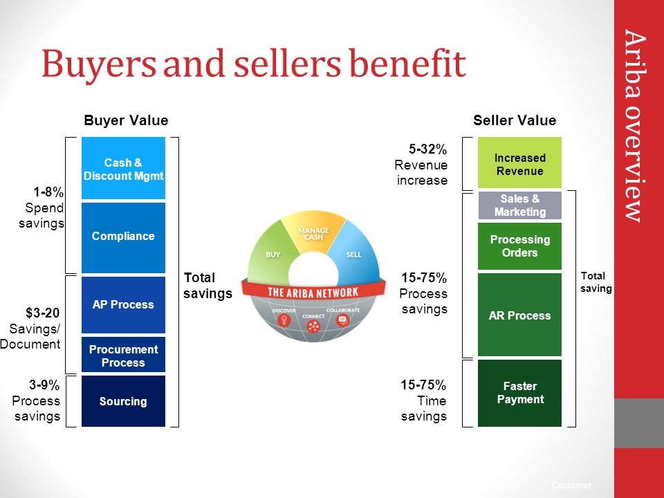 Buyers and sellers benefit