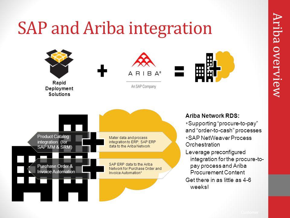 SAP and Ariba integration