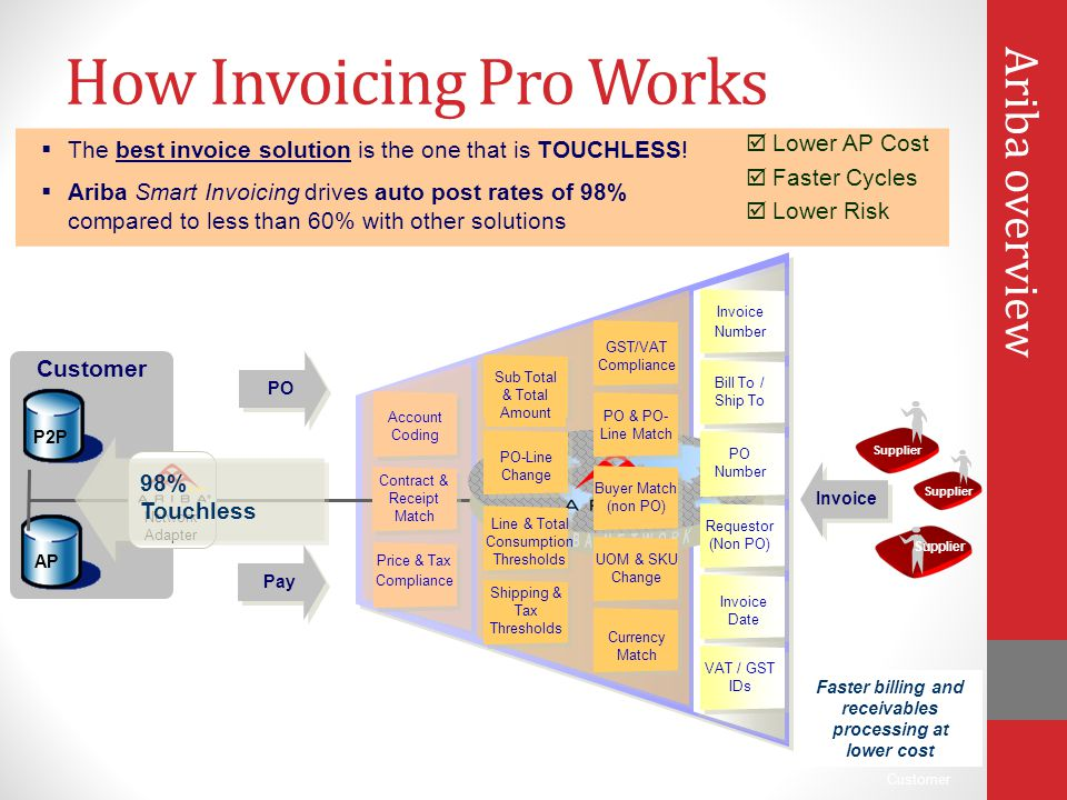 How Invoicing Pro Works