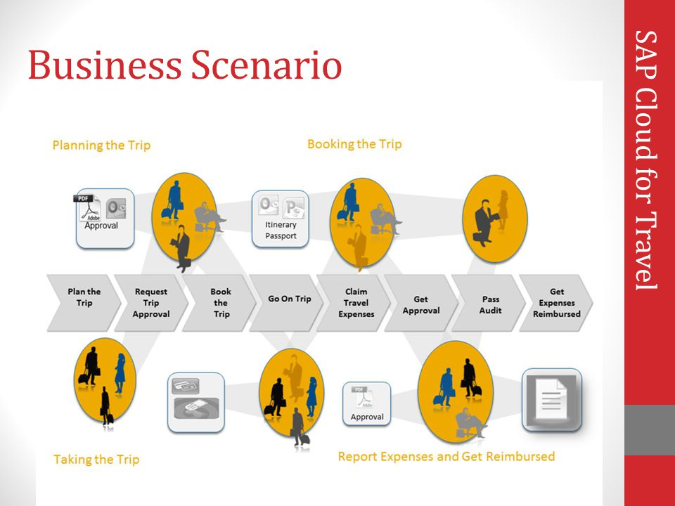 Business Scenario SAP Cloud for Travel Phases of a Trip Process Flow