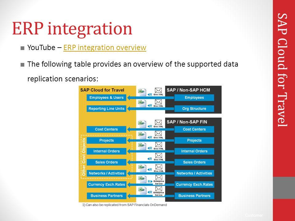 ERP integration SAP Cloud for Travel