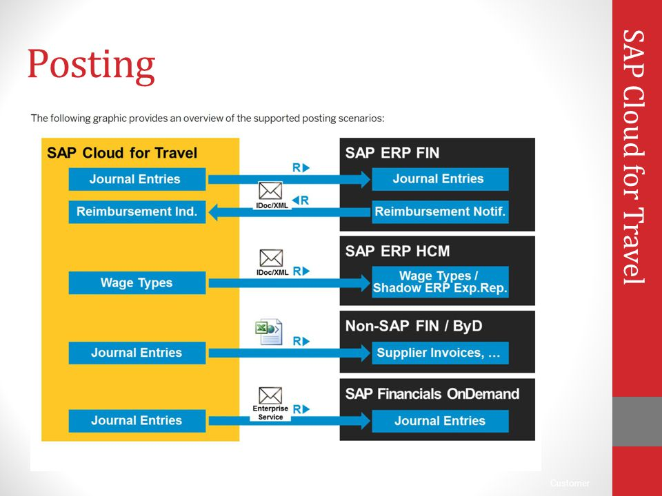 Posting SAP Cloud for Travel