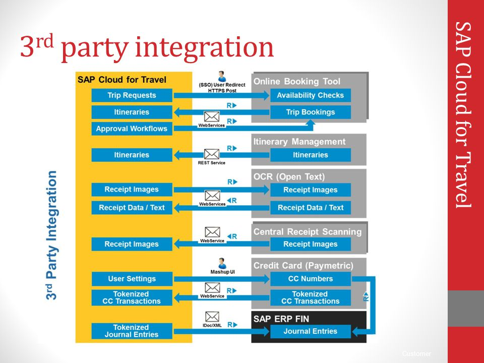 3rd party integration SAP Cloud for Travel