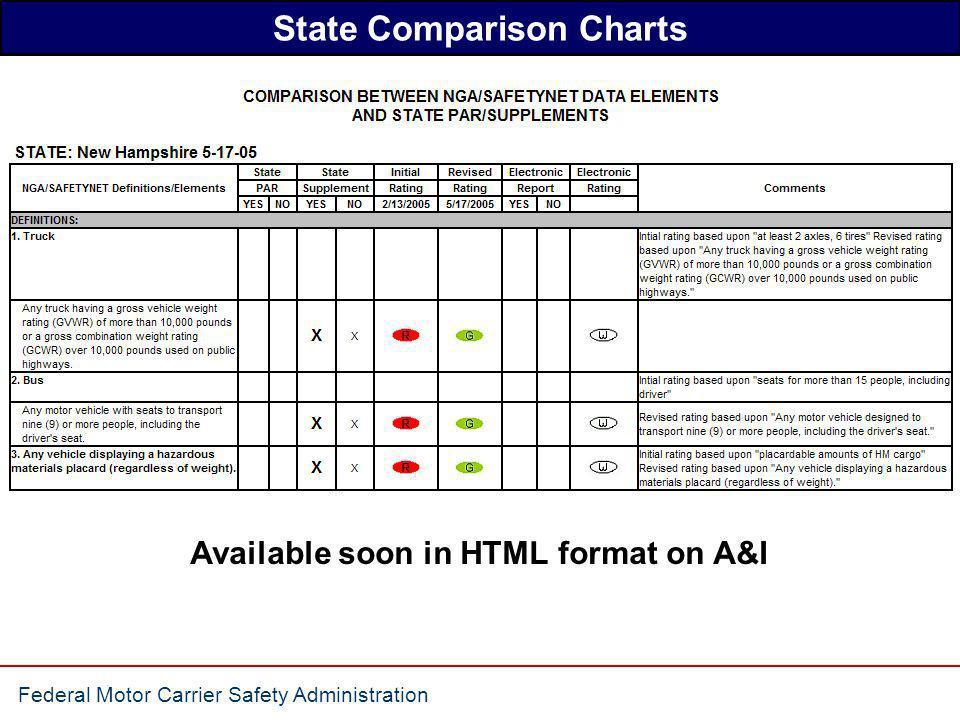 State Comparison Charts