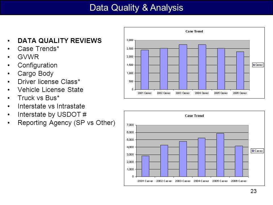 Data Quality & Analysis