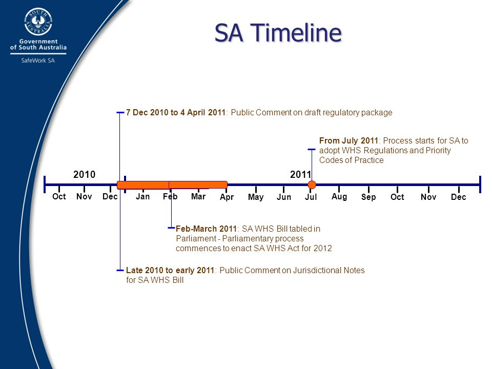 SA Timeline 7 Dec 2010 to 4 April 2011: Public Comment on draft regulatory package.