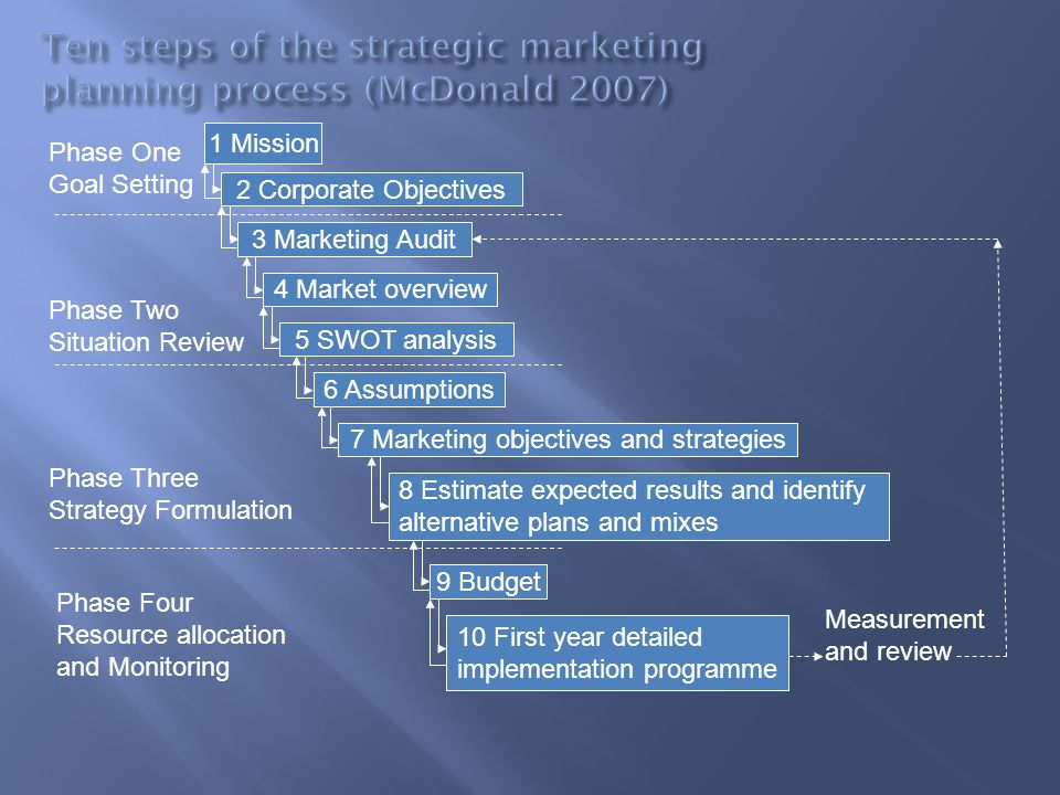 Ten steps of the strategic marketing planning process (McDonald 2007)