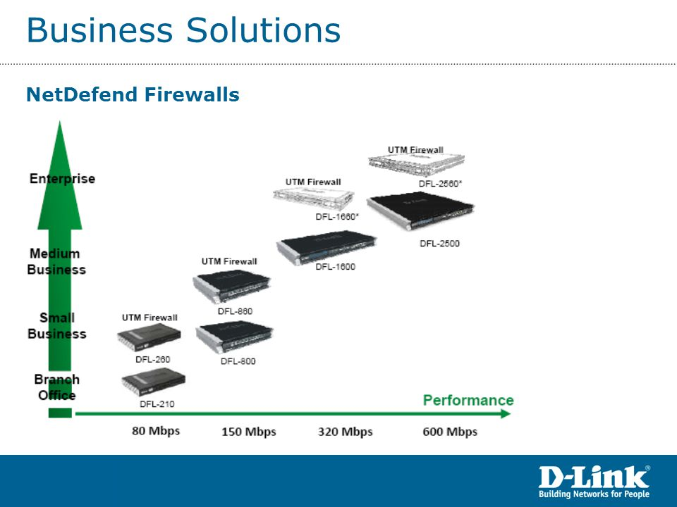 Business Solutions NetDefend Firewalls ccc ccc