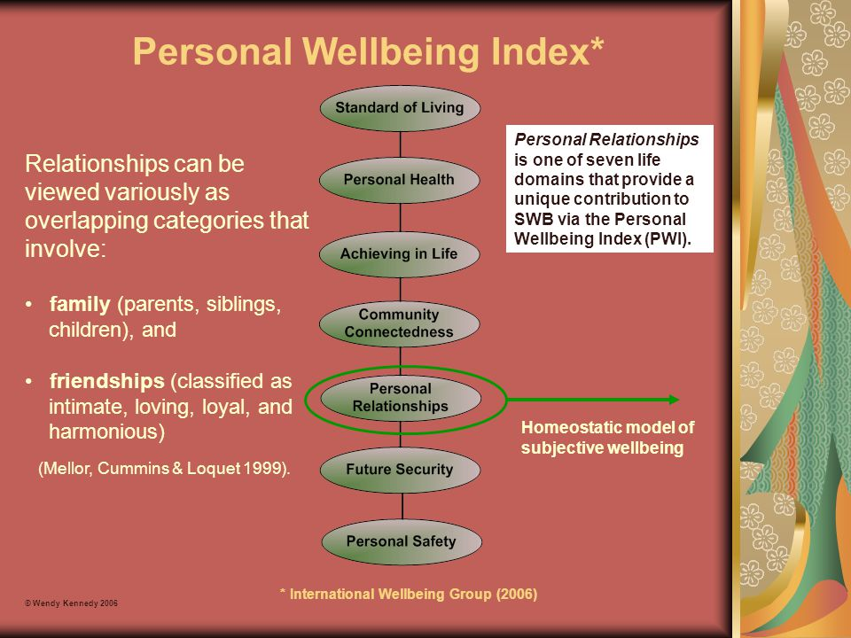 Personal Wellbeing Index*