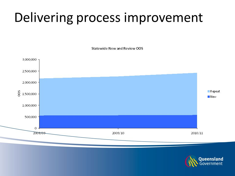 Delivering process improvement