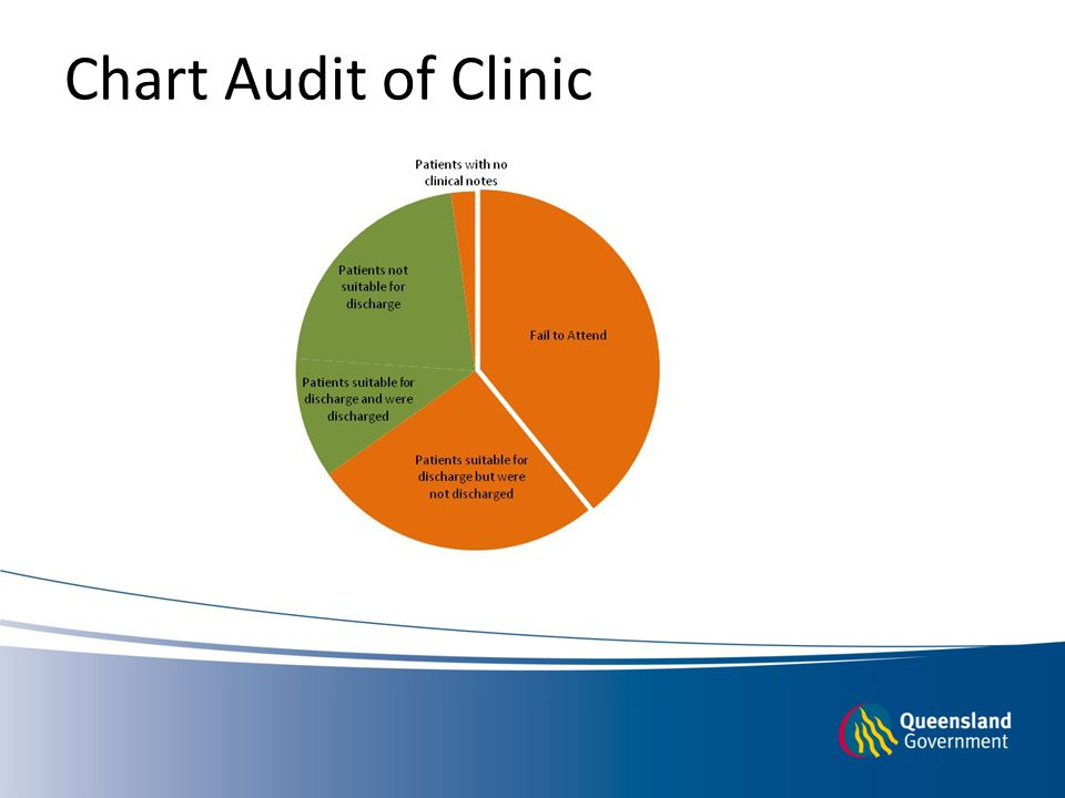 Chart Audit of Clinic