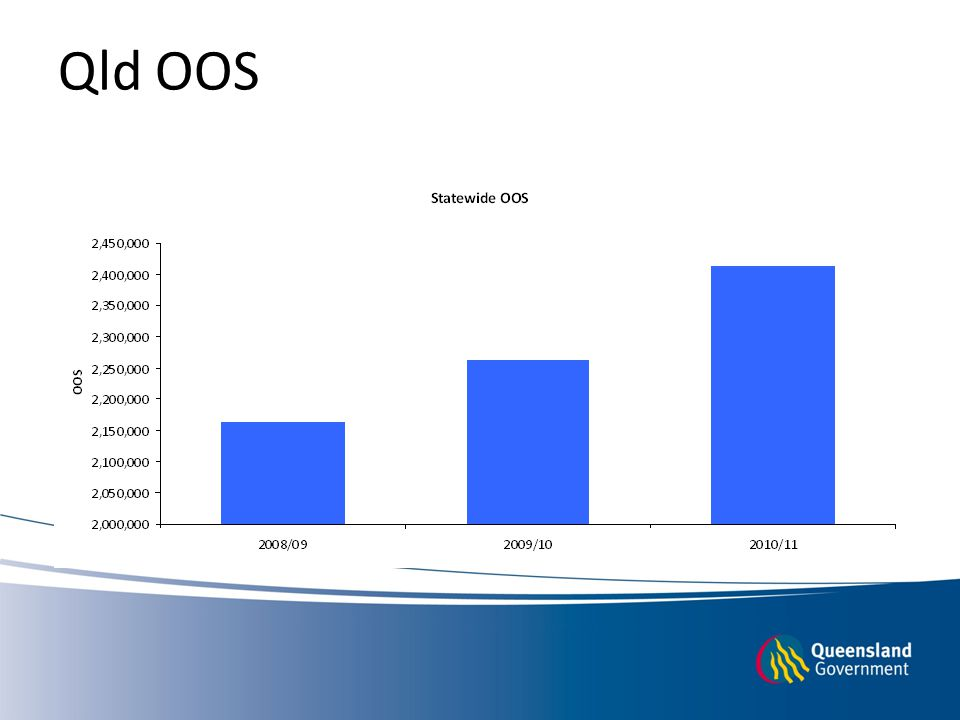 Qld OOS Occasions of Service delivered in Queensland graph (Total occasions of service from 2008/09 to 2010/11)