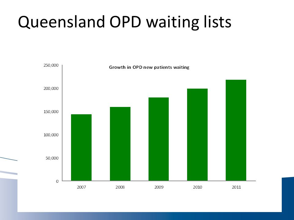Queensland OPD waiting lists