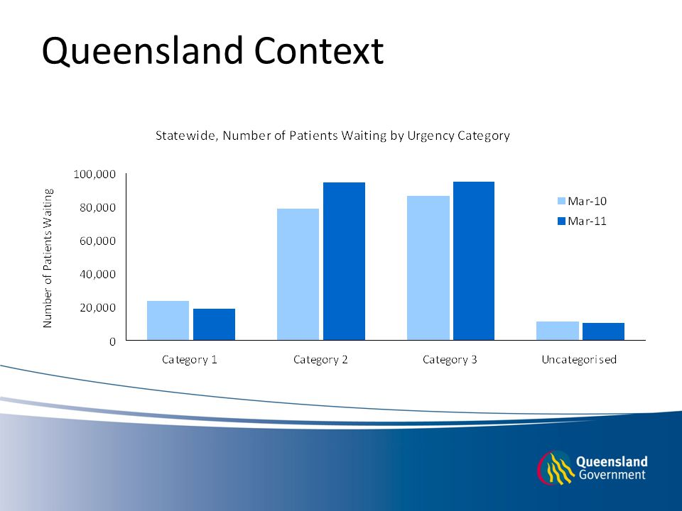 Queensland Context
