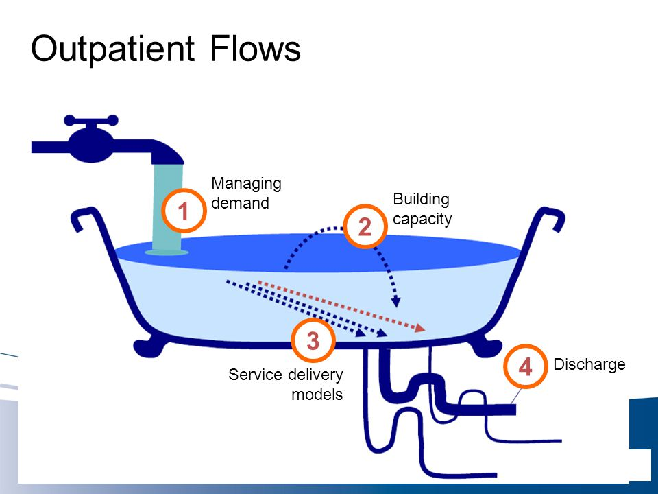 Outpatient Flows 1 2 3 4 Managing demand Building capacity Discharge