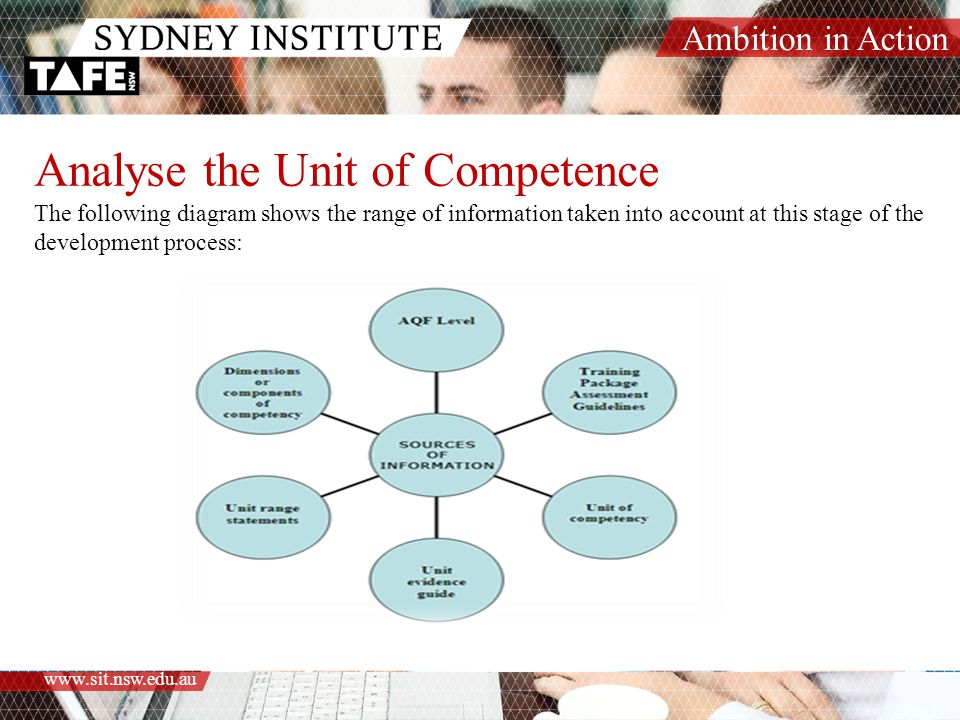 Analyse the Unit of Competence The following diagram shows the range of information taken into account at this stage of the development process:
